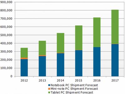 Прогноз: планшетники к 2016 году обгонят ноутбуки