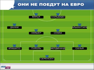 Россиянам не удалось попасть в символическую сборную Евро-2012